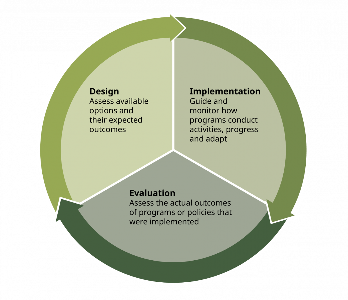 A wheel showing design, implementation and evaluation